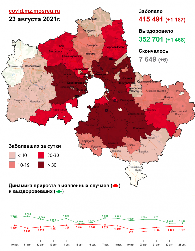 3 490 случаев заболевания коронавирусной инфекцией выявлено в Подмосковье с 21 по 23 августа. В том числе 1 187 случаев заболевания – за минувшие сутки